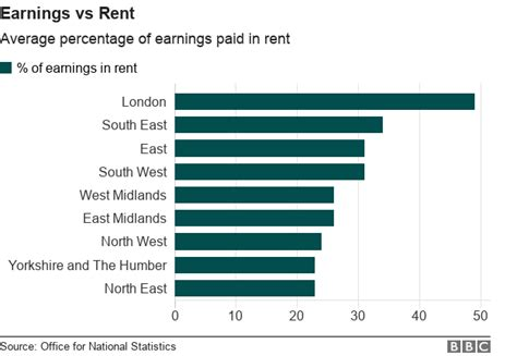 How Much Should An Mba Spend On Rent by How Much Of Your Salary Is Spent On Rent