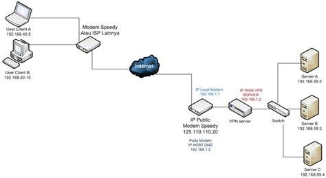 belajar membuat jaringan vpn dementor4z yuuk belajar vpn virtual private network