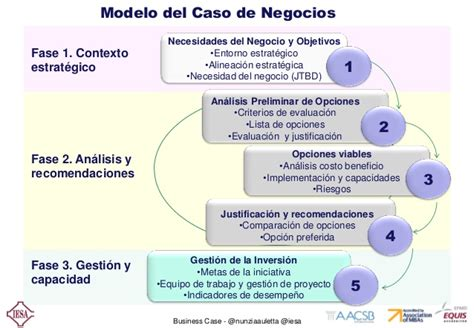 business case ejemplo gu 237 a business case