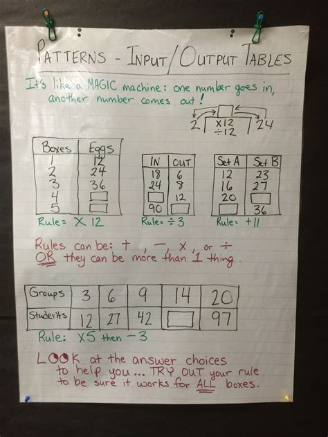trying pattern rule with stem 12 best math number patterns images on pinterest number
