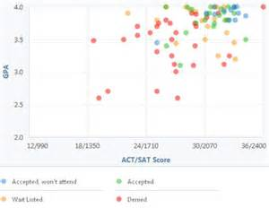 Colby College Acceptance Letter Colby College Gpa Sat Scores And Act Scores For Admission