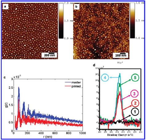 pattern gold nanoparticles pressurex micro tactile pressure indicating film