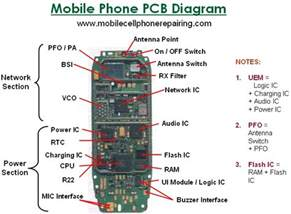 how to a mobile phone parts of a mobile cell phone and their function big parts