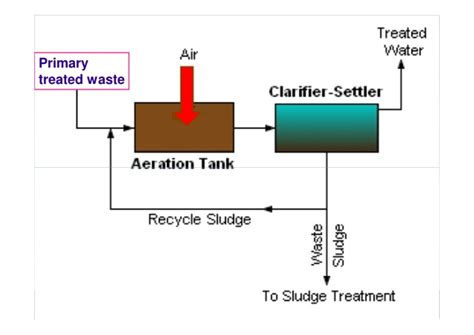 design criteria for activated sludge process l 24 activated sludge process