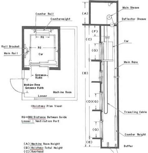 Lift Penumpang Gedung konstruksi lift 2 jon purba s