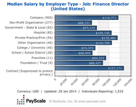Average Salary For Mba With 5 Years Experience by Cfo Description And Salary Data What Is A Cfo