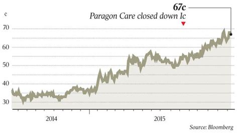 the australian business section paragon care limited asx pgc article from the