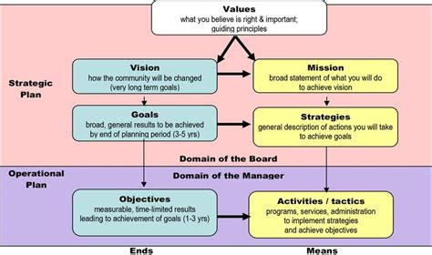 22 Images Of Youth Strategic Planning Template Infovia Net Youth Strategic Plan Template