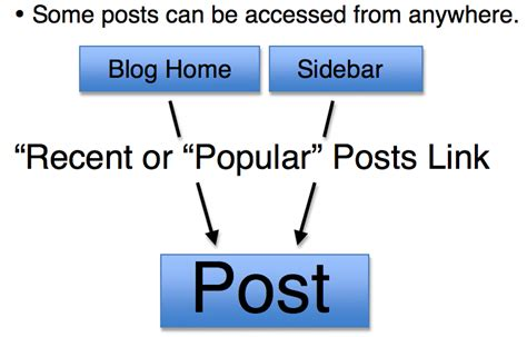 Popular Posts by Are You Setting Up For Seo Success Moz