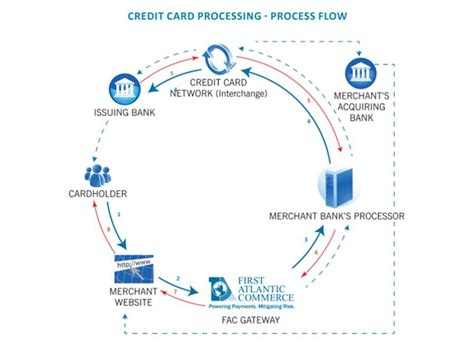 credit card processing template 0514 credit card processing flow chart powerpoint