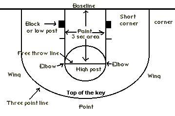 look layout definition 篮球术语 mindprobe 博客园