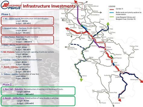Mba In Serbia by Serbia Modernises Railway Line On Corridor 10
