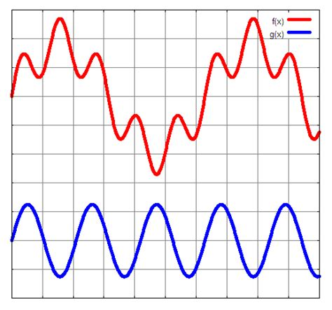 sound wave diagram sc 130 physical science test two