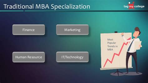 Mba Technology Specialization by Mba