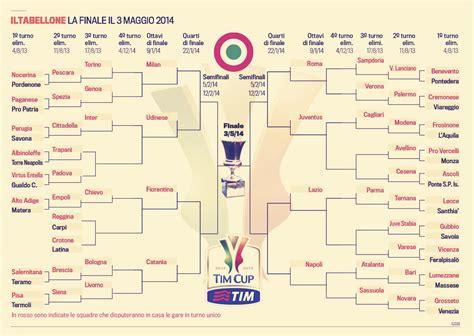 jadwal pertandingan sepakbola liga spanyol 2014 2015 inilah drawing dan jadwal lengkap coppa italia 2013 14
