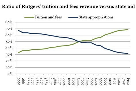 Cost Of Rutgers Mba Per Year rutgers tuition to increase by 2 2 fees also up philly