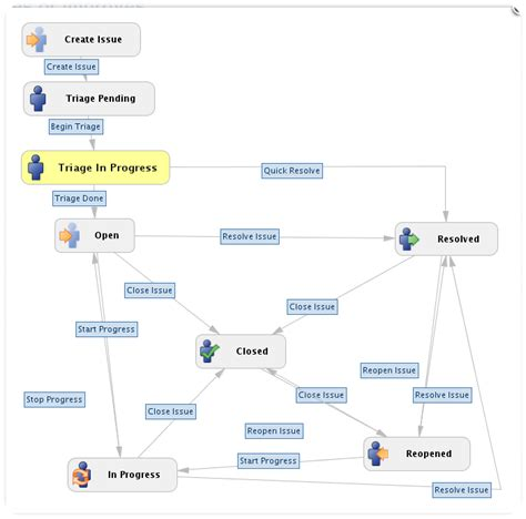 jira qa workflow the qa process adempiere