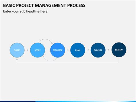 basic project management template basic project management process powerpoint template