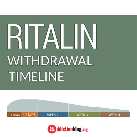 How Does It Take To Detox From Ritalin by Ritalin Withdrawal Addiction