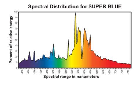 philips ceramic metal halide wavelenght spectrum hortilux eye blue dual arc 1000 watt saratoga