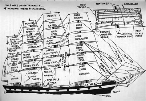 ship rigging diagram power moby the annotation whaleship rigging