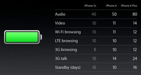 better iphone 5 battery curved display iphone 6 iphone 6 with a8 better battery