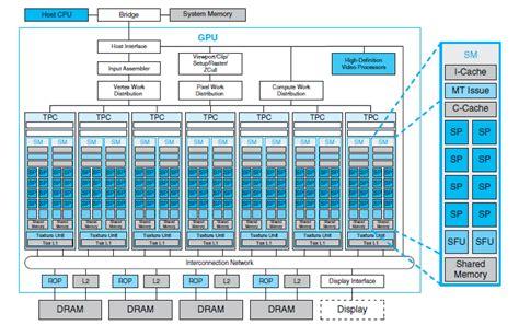 Tesla Architecture Nvidia Gpu Architecture Cuda Programming Environment