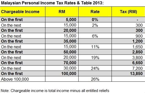 income tax rate table malaysia 2014 hairstylegalleries