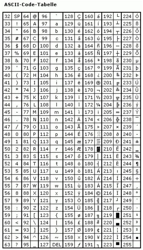 sonderzeichen tabelle ascii tabelle f 252 r sonderzeichen pctipp ch