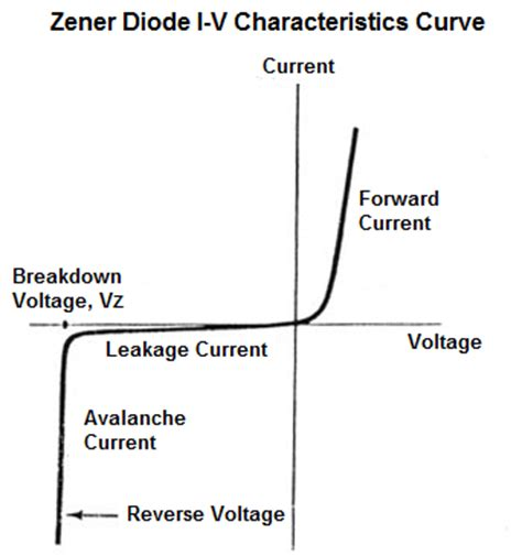 what is the voltage across a zener diode zener diode i v characteristics curve