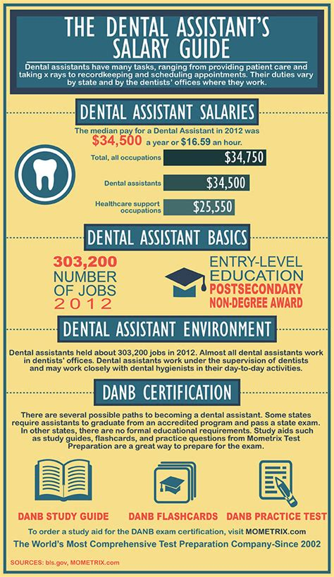 Dental Assistant Salary by Free Danb Gc Practice Start Preparing For The Danb Gc
