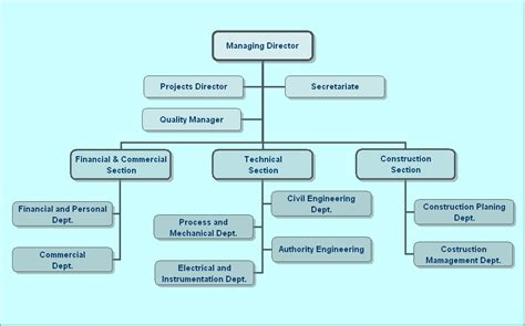 hierarchical flow chart 7 best images of construction company flow chart company