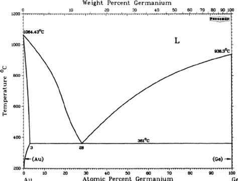 si ge phase diagram phase diagram of au ge ref 27 showing a simple eutectic at a scientific diagram
