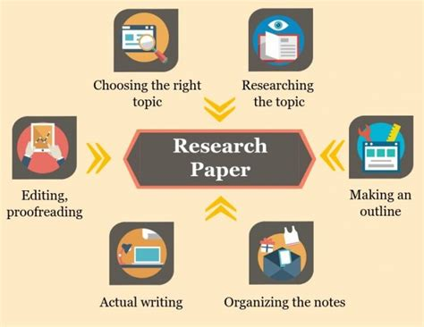 Research Paper Writing by Research Writing