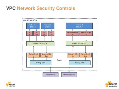 network design best practices aws security best practices and design patterns