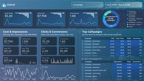 The 6 Best Free Google Data Studio Templates Prototypr Data Studio Templates