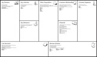 Business Plan Canvas Template The Ibmc Recommends The Use Of The Business Model Canvas