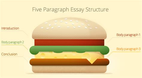 great burger essay workshop essay writing tips for every middle high or college student books five paragraph essay sle and graphic organizer from