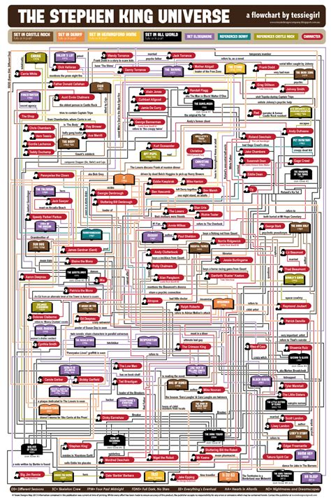 flowchart poster about infographics and data visualization cool