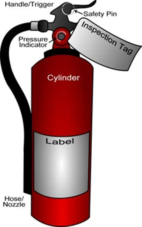 labelled diagram of a extinguisher all alarms how to use a extinguisher