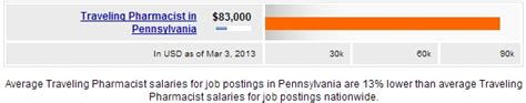traveling pharmacist salary  state salary  state