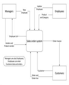 context diagram template diagram template 18 free word pdf documents