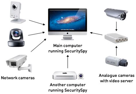 securityspy mac nvr surveillance software ben