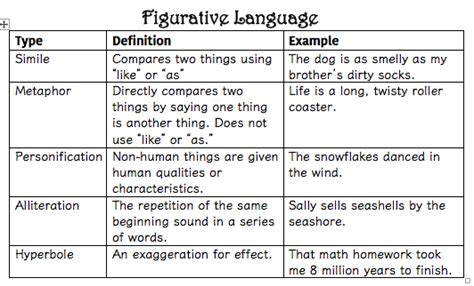 figurative language exles worksheets for all download