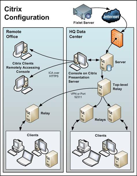 citrix data room remote citrix terminal services configuration