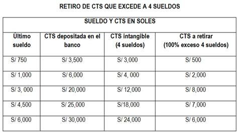 deposito cts mayo 2016 formato excel deposito cts banco credito mayo 2017