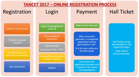 List Of Colleges Tancet Mba by Tancet 2017 Notification Tancet Application Form 2017
