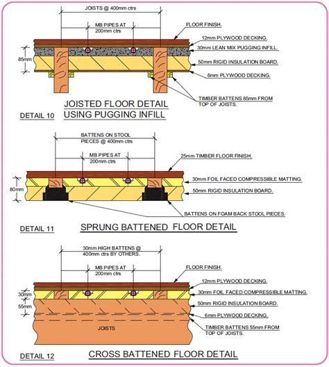 how many sections are included on a typical msds sheet underfloor heating design