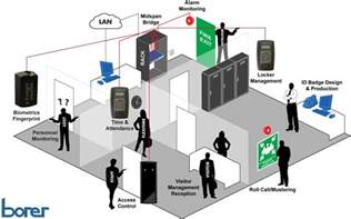 Recption Desk Office Building Access Control Using Biometrics Borer