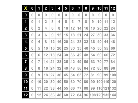 multiplication number chart printable print a sheet of a multication tabel at t yahoo search